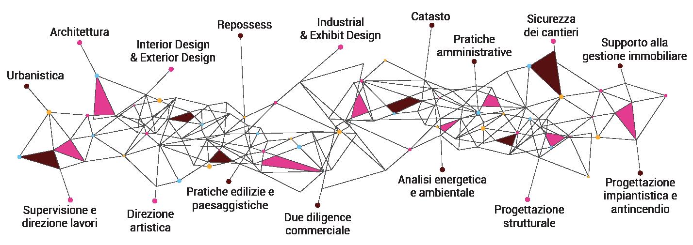 studio-forniti-architetto-roma-servizi